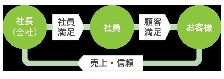 徳治経営の循環